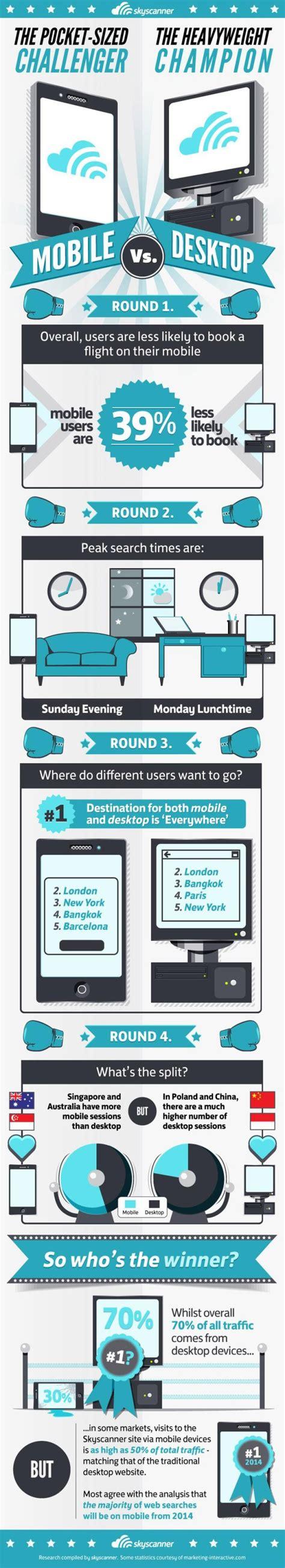 skyscanner mobile website desktop versus mobile behaviour in travel search