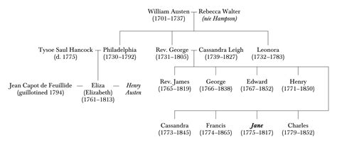 Alexandrea Cristie Cooper Original file william austen family tree two generations svg