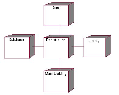 tutorial membuat use case diagram dengan rational rose ict notes tutorial rational rose deployment diagram