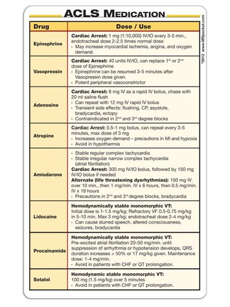 Acls Card Template by Acls Algorithms 2013 Sheet The Knownledge