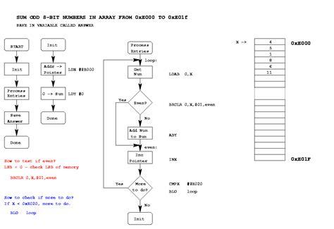 program to flowchart converter c program to flowchart converter create a flowchart