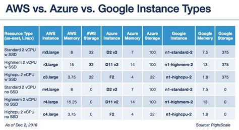 amazon ec2 pricing aws vs azure vs google cloud pricing compute instances