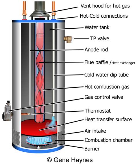 gas water heater diagram how to troubleshoot gas water heater