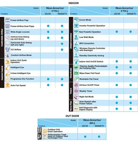 Ac Daikin Deluxe 2 Pk ac split deluxe r32 2 1 2 pk dealer resmi ac daikin