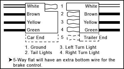 flat trailer wiring diagram camping   wiring outdoors pinterest trailers flats