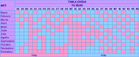 Calendario Chino 2012 Sexo Bebe Tabla China Imagui