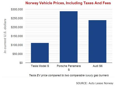 luxury car price comparison shocking tesla model s sets a new record in