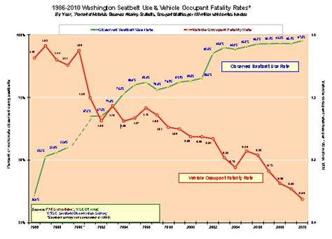 seat belt ticket cost evergreen safety news background on seat belts in washington