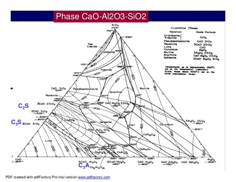 sio2 al2o3 phase diagram 1 refa1 clinker burning coating form