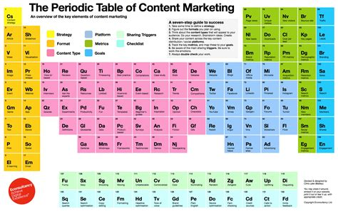 periodic table for high periodic table of content marketing high resolution