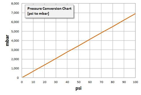 converter bar to psi pressure conversion tables psi to bar mbar