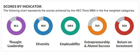 Qs Ranking 2017 Mba by Hec Mba Ranks No 3 In The World For Global Mba