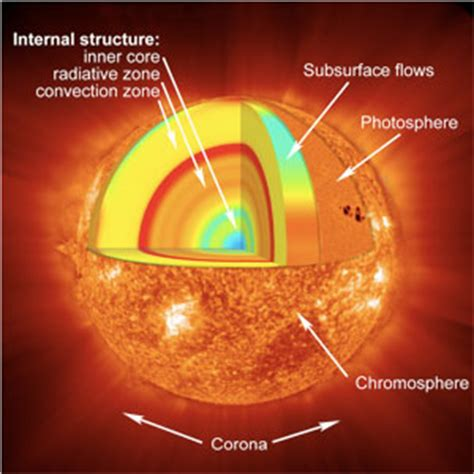 cross section of the sun stars causes of color