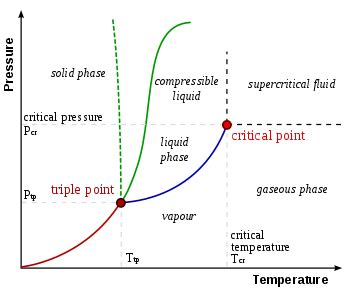 critical point phase diagram definition chart distance x screen size standards smpte and thx