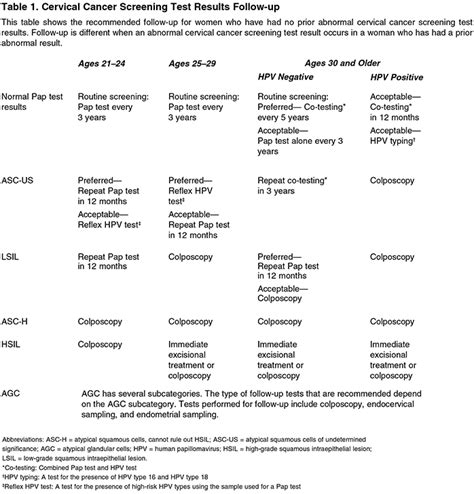 Acog C Section Guidelines by Abnormal Cervical Cancer Screening Test Results Acog