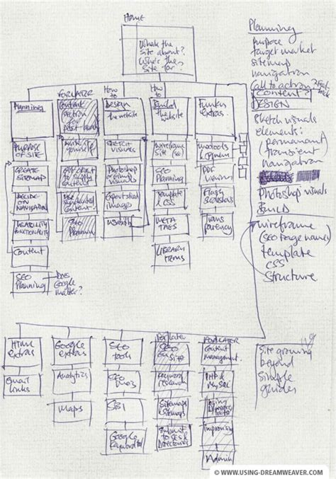 how to plan a website create a site map or plan planning a website