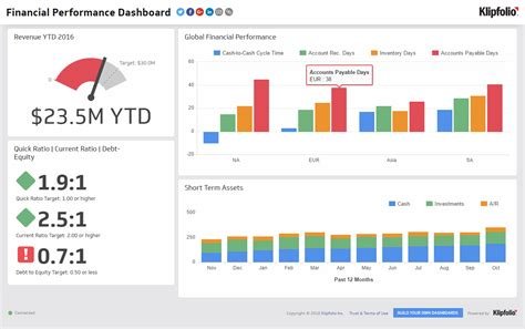 Executive Dashboard Exles Financial Performance Consulting Pinterest Dashboard Exles Ceo Dashboard Template