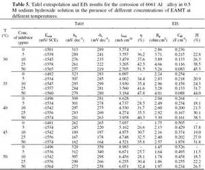 activation energy table related keywords activation