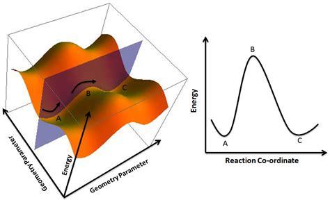 energy reaction coordinate diagram wiki energy profile chemistry upcscavenger