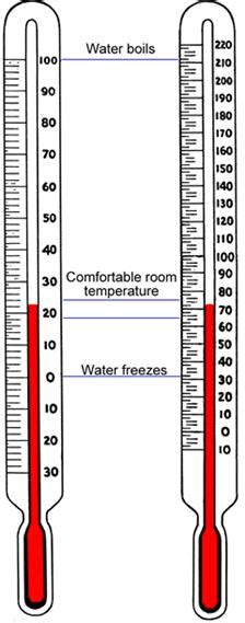 what is the room temperature in fahrenheit temperature scales