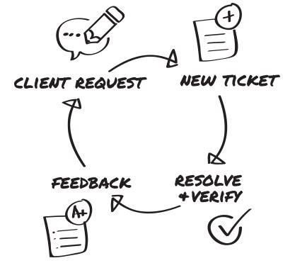 it help desk mn outsourced help desk services minneapolis mn tech guru