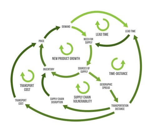 causal loop diagram 19 best rich picture stakeholders images on