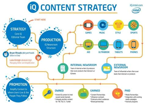 my crash course in content marketing 12 lessons from a
