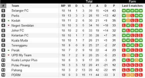 epl table malaysia epl live stream june 2009