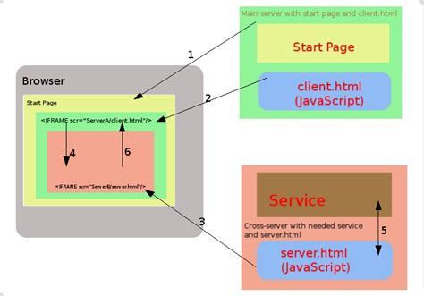 design html iframe 3 5 framework for cross domain ajax