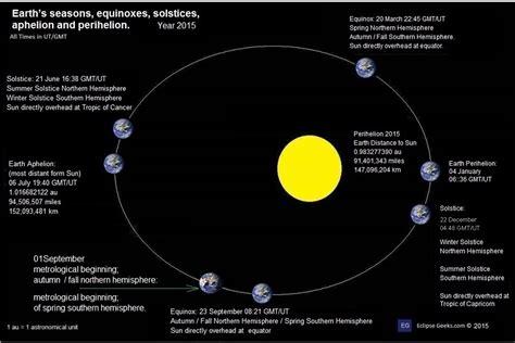 diagram of solar eclipse solar and lunar eclipse diagrams solar vs lunar eclipse