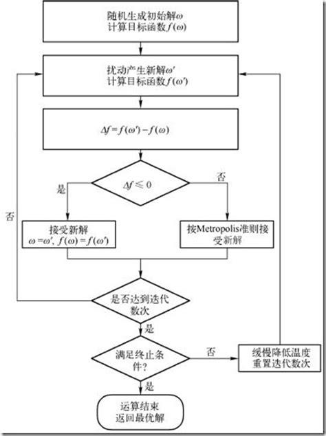 simulated annealing flowchart 模拟退火算法 sa simulated annealing 思想 emanlee 博客园