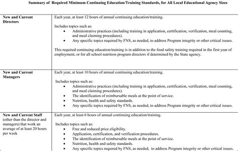 federal register professional standards for state and local school nutrition programs