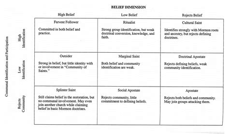 lds ward mission plan template 8 the consequential dimension of mormon reigiosity
