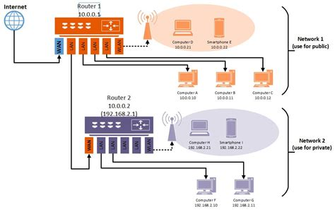 2 Modems In One House by Step 1 Router Configuration The Cave Mirror