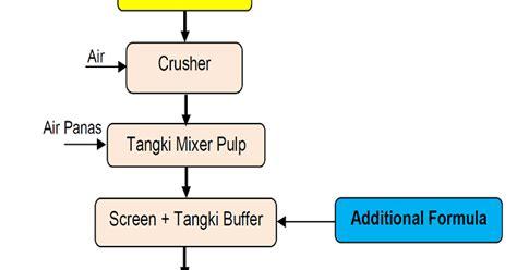 Oven Listrik Skala Industri jasa desain dan fabrikasi mesin proses pengolah skala