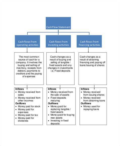 cash flow chart format cash flow chart templates 7 free word pdf format