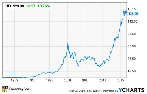 what is home depot s stock split history the motley fool