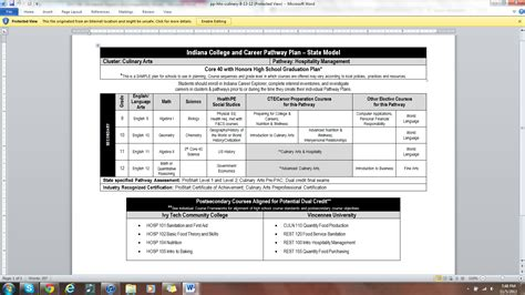 Csu Mba Pathway by Career Pathway Template Carbon Materialwitness Co