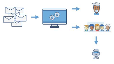 Help Desk Triage by 8 Pro Tips To Automate Your Jira Service Desk Mumo Systems