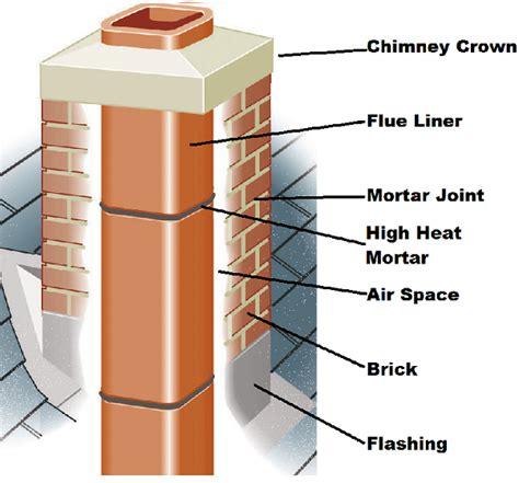 Chimney Flue Tile - chimney flue repair in the triangle chimney plus inc