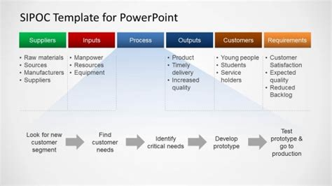 Sipoc Template For Powerpoint Slidemodel Sipoc Model Ppt