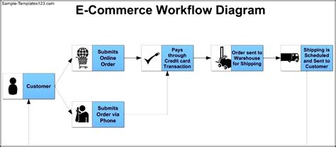 ecommerce workflow e commerce workflow diagram template sle templates