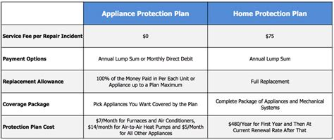 home protection plan cost american home warranty premier plan amazing home warranty
