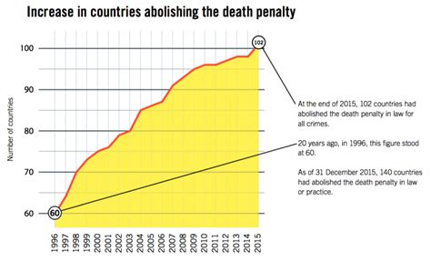 Recorded Penalty 2015 Saw The Highest Number Of Recorded Row Executions Which Country Tops The