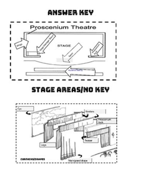 types of curtains pdf proscenium parts stage areas curtain types foldables tpt