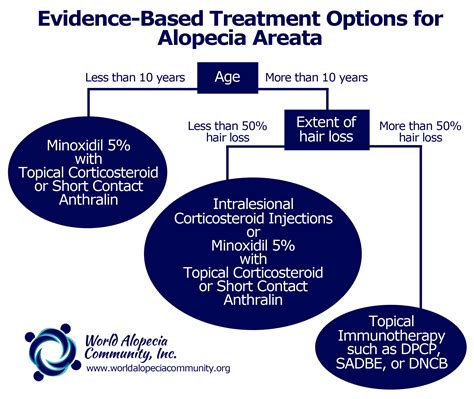 and treatment treatments for alopecia areata world alopecia community