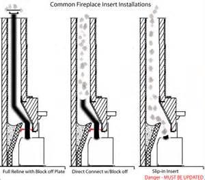 fireplace insert installation doityourself