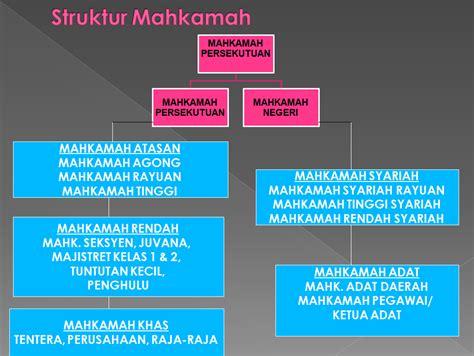 Di Malaysia pengasingan kuasa di malaysia
