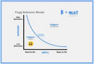 what you can learn from b j fogg b mat
