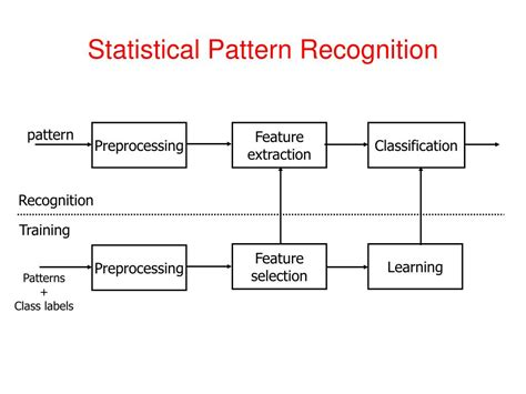 pattern recognition for classification in r ppt pattern recognition vidya manian dept of electrical